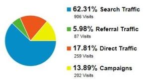 Google Analytics Traffic Sources Graph